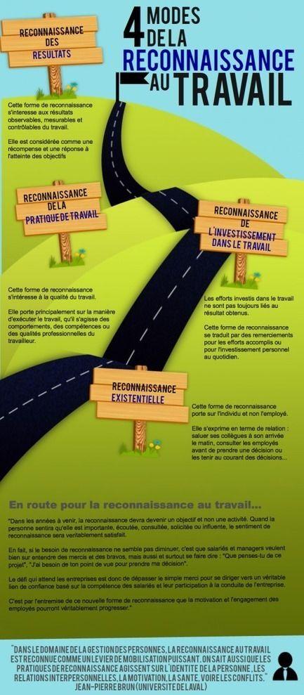 4 modes de la reconnaissance au travail
