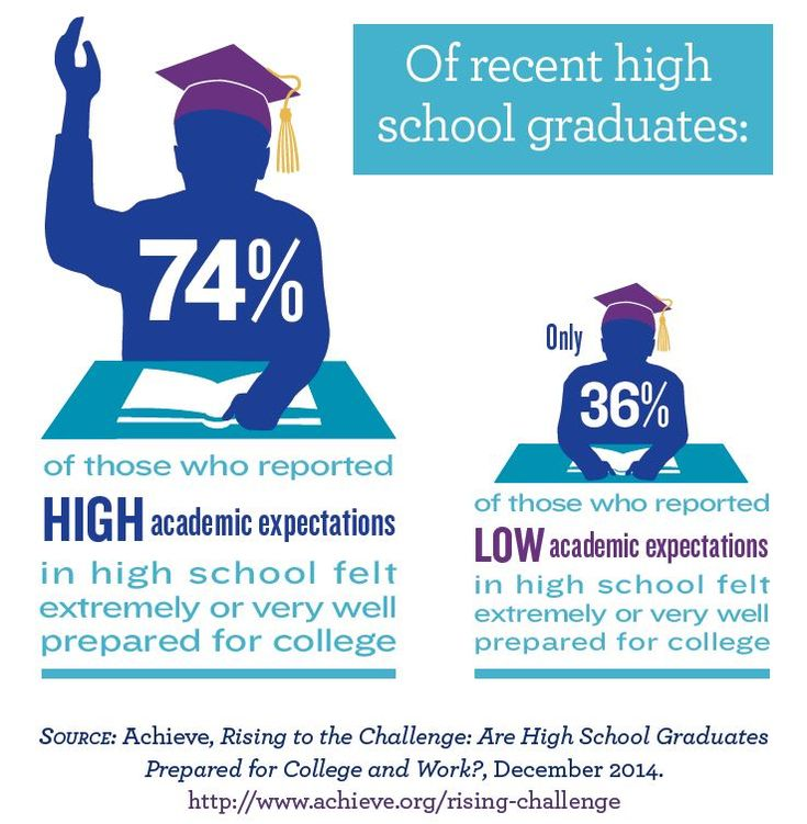 college vs high school
