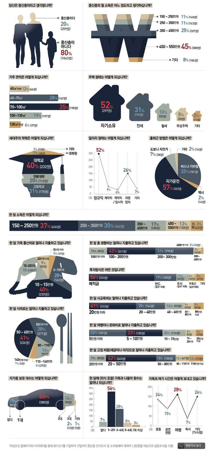 2011년 중산층 라이프스타일 보고서 - 조선닷컴 인포그래픽스