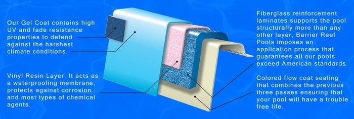 1000 ideas about fiberglass inground pools on pinterest for Fiberglass drop in pools prices