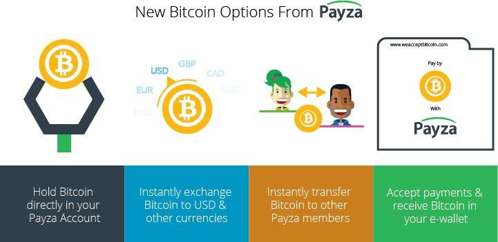 Payza offers all of these Bitcoin services!    Payza has full e-wallet support for Bitcoin, which means that Payza members can now keep their bitcoins right in their Payza e-wallets.