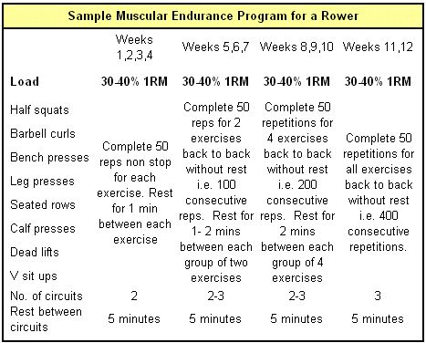 Sample circuit training routine for a rower