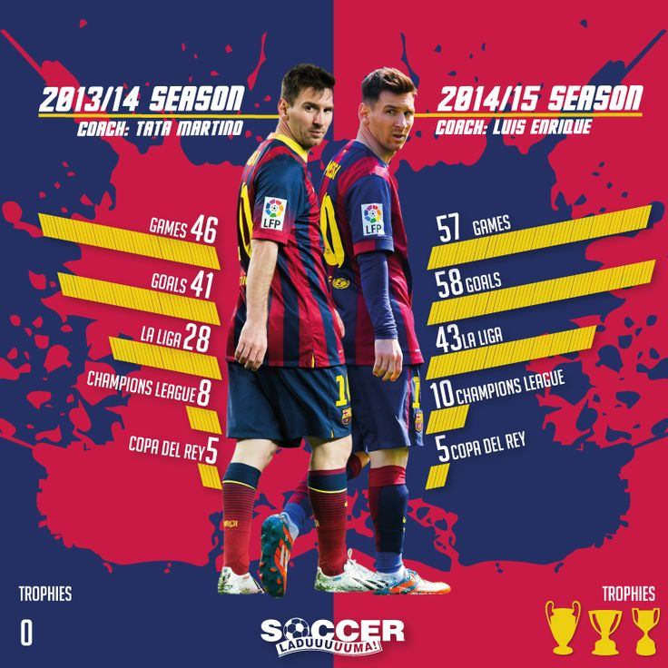 GRAPHIC | Comparison of Messi's stats for Barcelona in 2013-14 and 2014-15 [by @Soccer_Laduma] #MESSI28