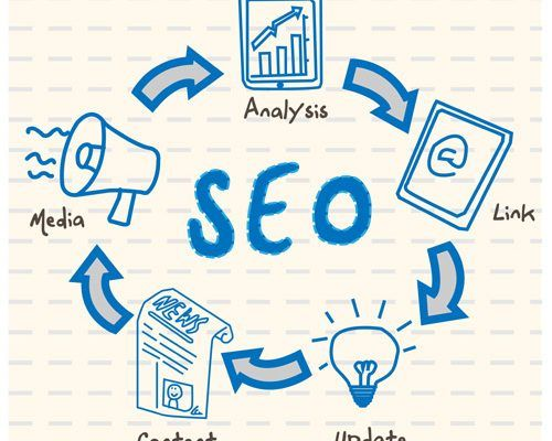 Technical SEO Services - SEO Audit - On Page SEO - Technical SEO Services