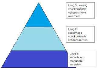 Juf Inger: Werken aan Woordenschat - Selecteren van woorden