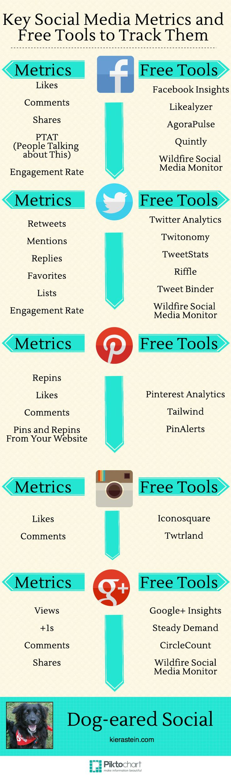 The best free tools to measure key #socialmedia metrics on Facebook, Twitter, Pinterest, Instagram and Google+