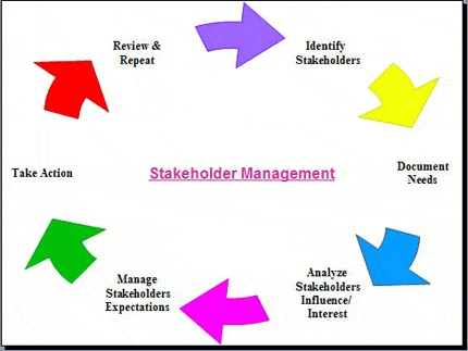 "what is the importance of stakeholders to effective leadership While most nonprofits understand the importance of keeping stakeholders engaged, we've seen many nonprofit leaders become overwhelmed with the ""when, which, how often, and how"" of stakeholder engagement."