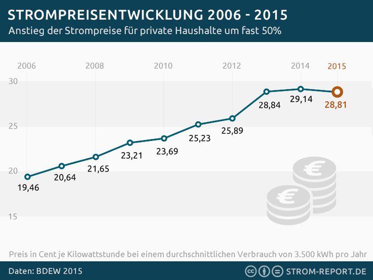 Infografik Strompreisentwicklung für private Haushalte in Deutschland #infographic #energy #strompreise #statistik
