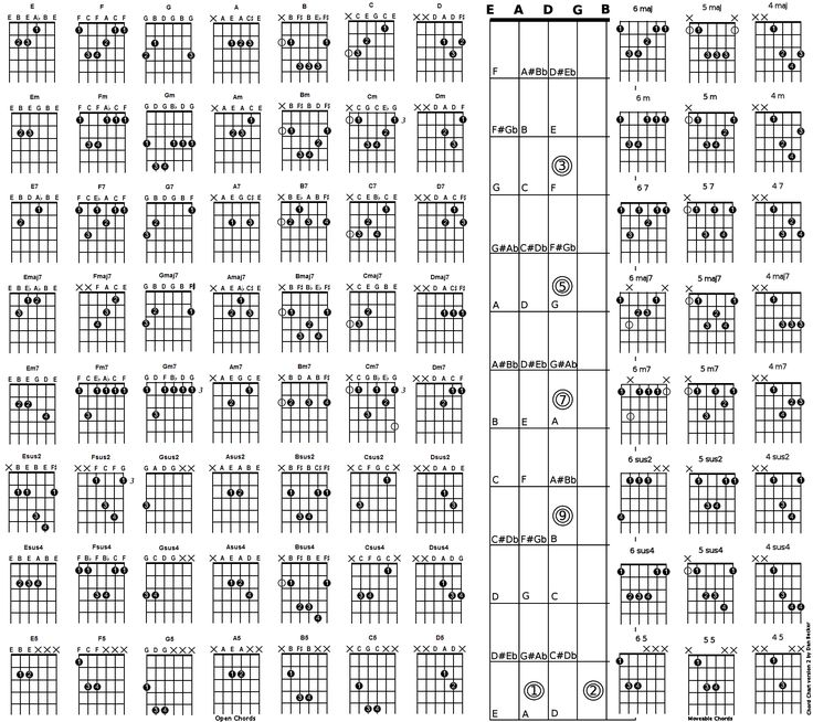 112 Best Guitar Chords Images On Pinterest | Guitar Chord Chart
