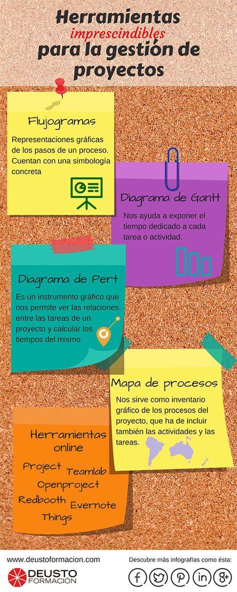 Hola: Una infografía sobre Herramientas imprescindibles para Gestión de Proyectos. Vía Un saludo