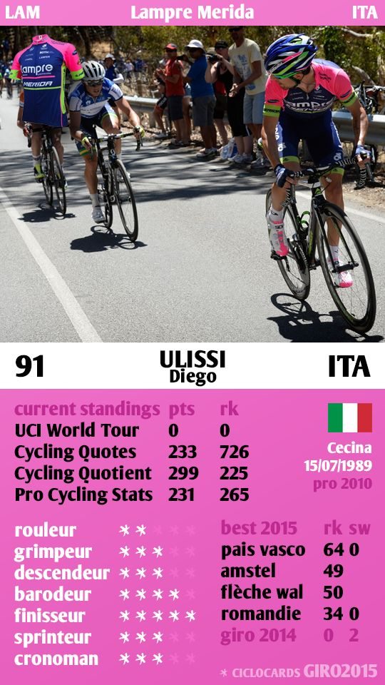 Diego Ulissi Italy Lampre Merida Giro 2015 ciclocards