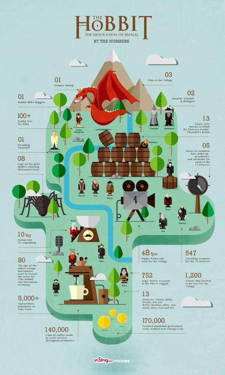 """""""The Hobbit: The desolation of Smaug. By the numbers"""".  Los números de El hobbit: La Desolación de Smaug. Forbes España #infographic #design #data #cine #PeterJackson #Tolkien"""