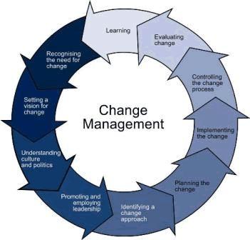 Example of lippitt change theory