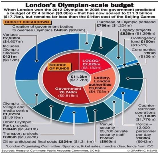 The Cost of London Olympics 2012 #Olympics #LondonOlympics