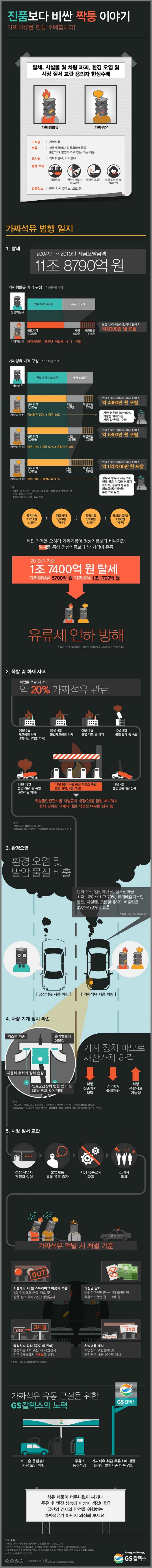 진품보다 비싼 가짜석유이야기!   출처 : http://www.insightofgscaltex.com/?p=27352