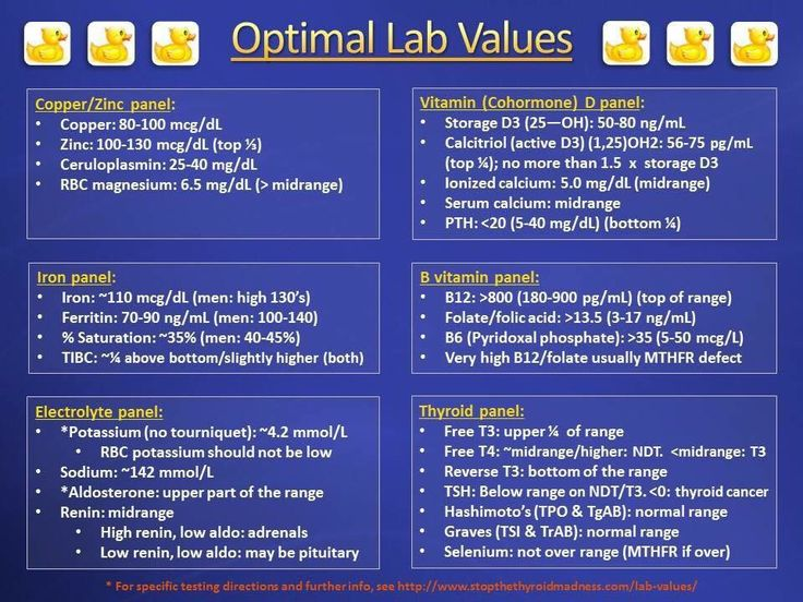 Some optimal lab values. A reference range is not optimal for us!