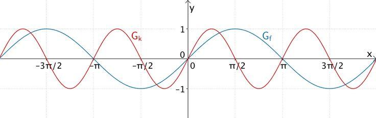 Graph der Sinusfunktion und Graph der Funktion k