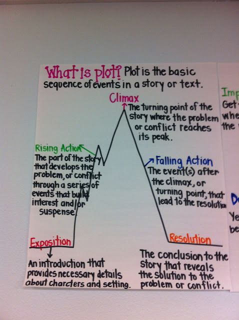 "This is a great pin. This poster explains in detail ""What Plot is?"". This colorful poster is a great way for students to remember how to explain plot. I would post this poster in the reading corner, so it can serve as a constant reminder to students as they continue to read."