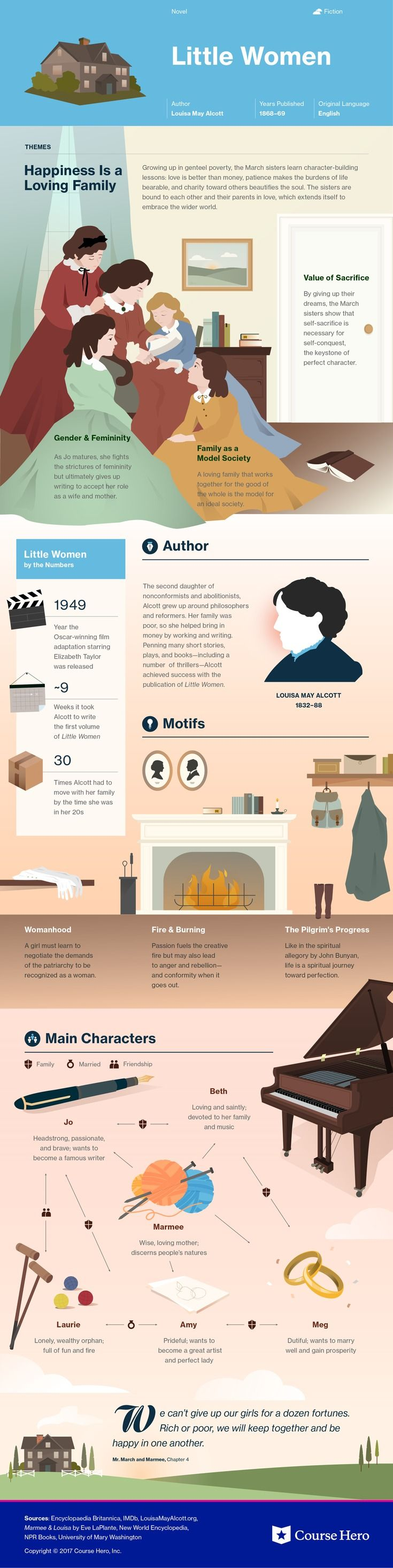 This @CourseHero infographic on Little Women is both visually stunning and informative!