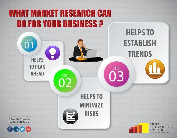 Best 25 Market Research ideas – Market Research