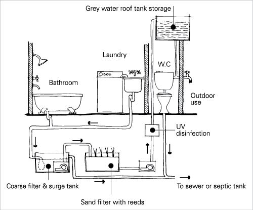 a diagram of a wastewater reuse system showing greywater feeding out of the bathroom and laundry