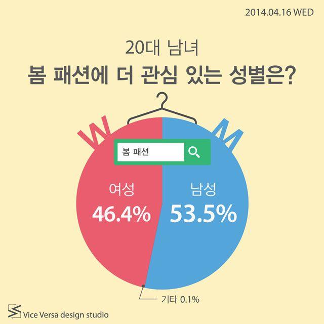 2014.04.16 WED_ 20대 남녀 봄 패션에 더 관심 있는 성별은? | Icon news