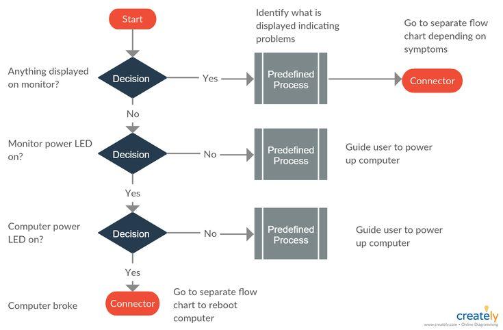 Help Desk Flowchart Template