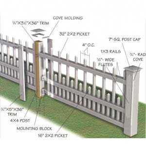 Fencing Lessons | Fences & Stone Walls | This Old House - 1