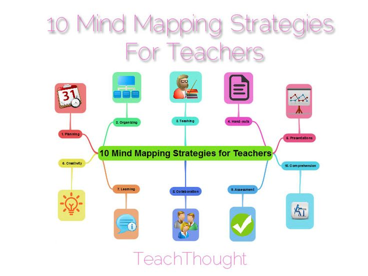 Ideas for using the Popplet app and other Graphic Organizers: 10 Mind Mapping Strategies For Teachers