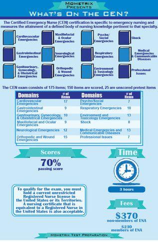 Certified Emergency Nurse (CEN) Test Breakdown
