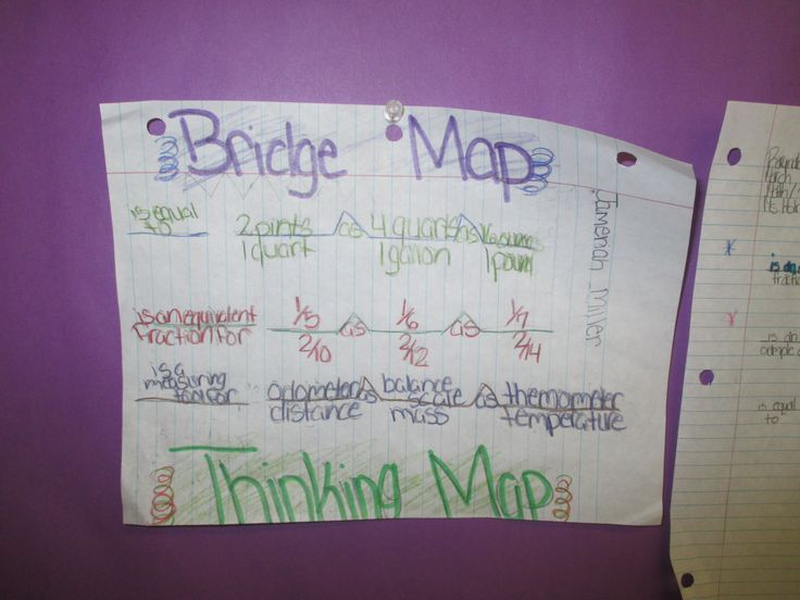 15 best teaching thinking maps images on pinterest thinking maps great thinking maps bridge map from broward schools dillard es started late january 2014 sciox Image collections