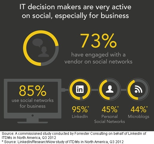 LinkedIn an Influential Force in IT Purchasing Process from @MarketingProfs; surprising stats! #sm