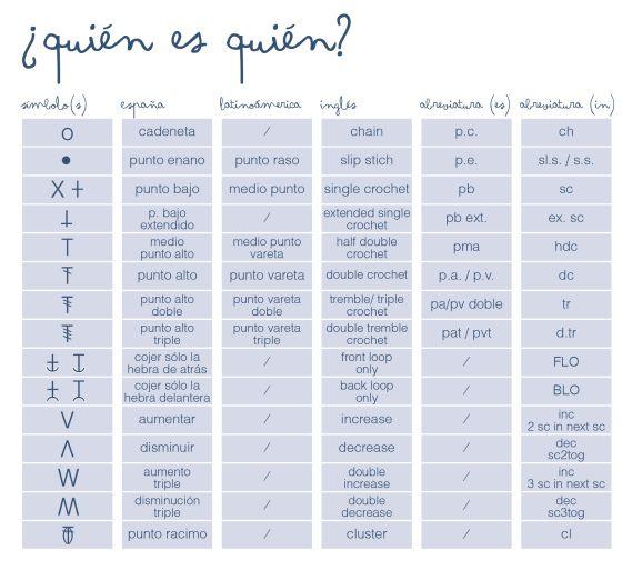 Crochet Spanish Symbols & English ❥