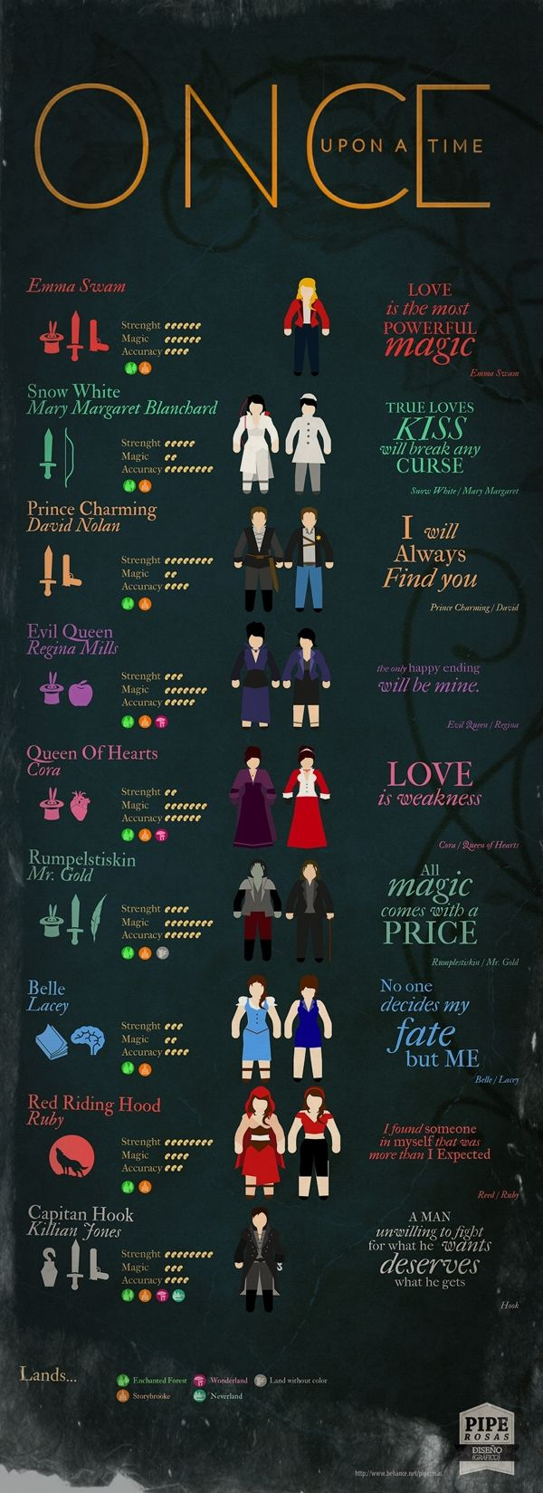 "Infografía ""Once Upon A Time"" by Felipe Rosas, via Behance  Cool. Very cool. Extremely cool. BUT STRENGTH IS MISSPELLED ON EVERY SINGLE ONE."