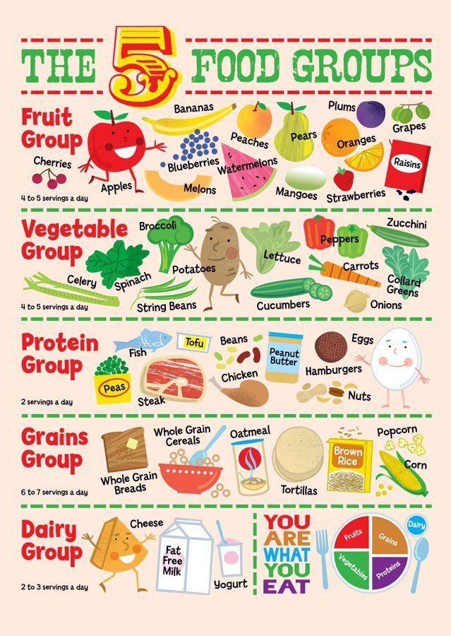 Pin By Yunnie Seety On Game Group Meals Food Groups For Kids Food Groups Preschool