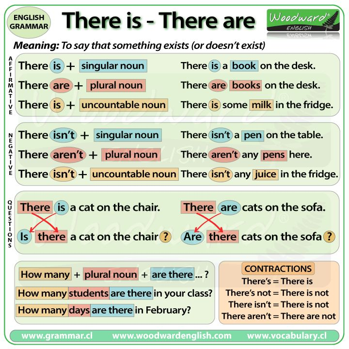 There is - There are in Affirmative sentences, Negative sentences and Questions