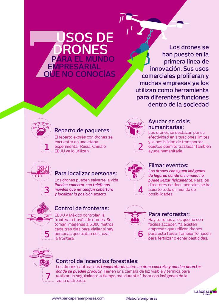 7 usos de drones para el mundo empresarial que no conocías.