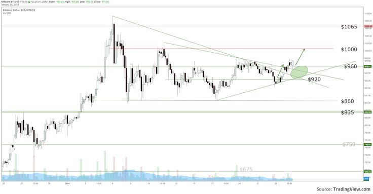 New rally setting up?! Read BitScan's latest #bitcoin market analysis here...