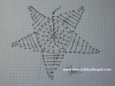 gráfico de la estrellita