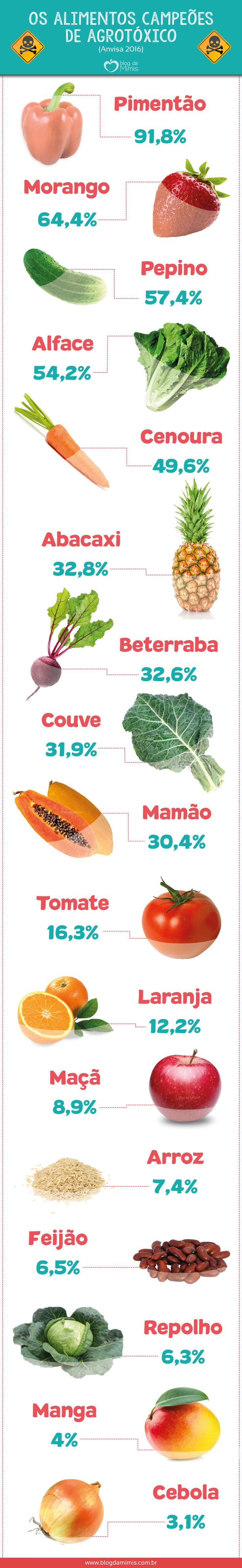 Os alimentos campeões de agrotóxico - Blog da Mimis #agrotóxico #orgânicos #alimentos #hortifruti #hortaliças #frutas #legumes