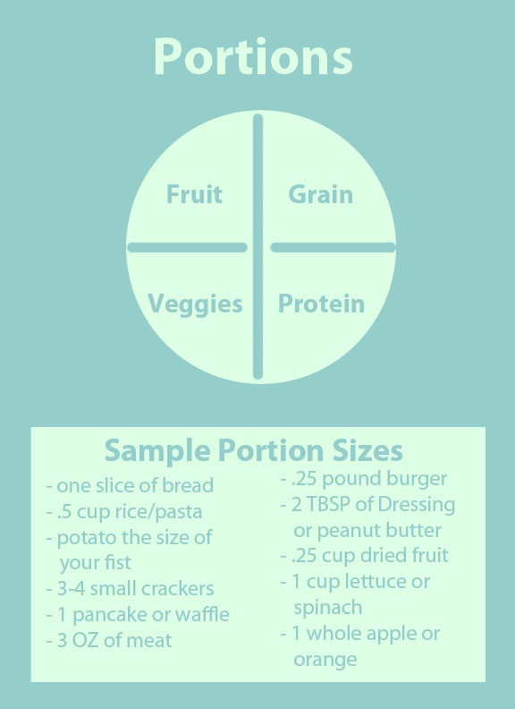 A portion size chart I created based off of choosemyplate.gov and WebMD recommended serving sizes.