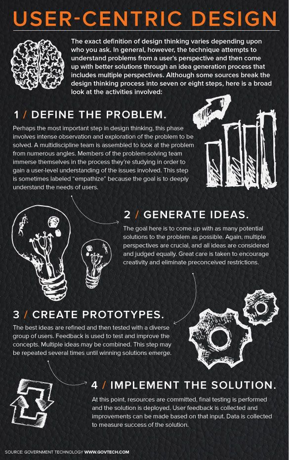 https://social-media-strategy-template.blogspot.com/ Design Thinking in 4 Steps (Infographic)