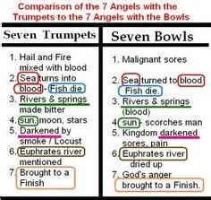 Image result for Seven Trumpets of Revelation Chart