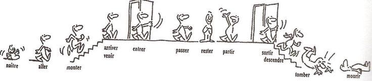 La maison d 39 tre ces verbes forment le pass compos avec for Maison etre