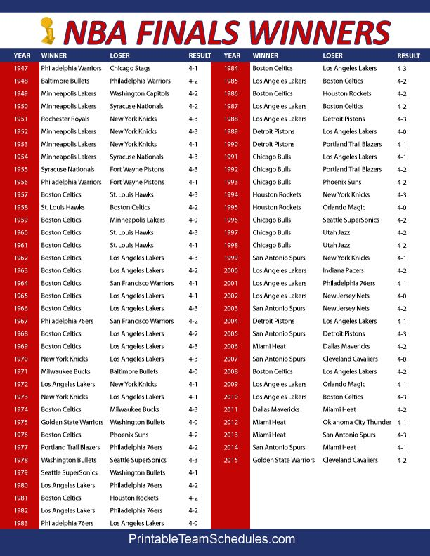 NBA Finals Championship winners and results throughout NBA history. Printable version here: http://printableteamschedules.com/NBA/finalschampions.php