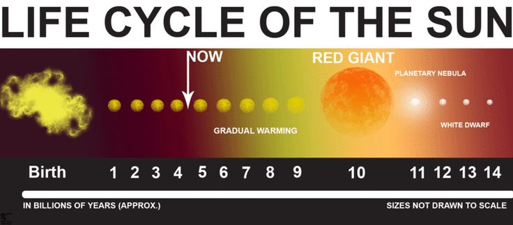 life cycle of the sun - remix (2011) geq otto