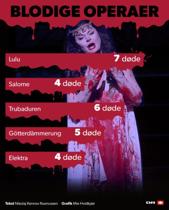 5 af verdens blodigste operaer - med arier og arrige knivdrab | Klassisk | DR