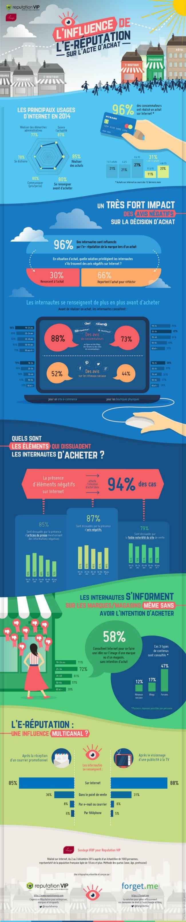 88% des internautes se renseignent sur la e-réputation des sites de commerce en ligne avant d'acheter