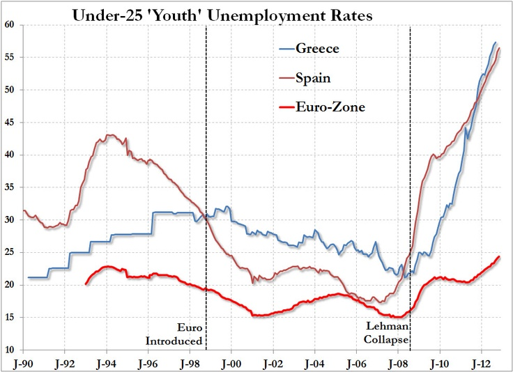 Racing To The Revolution: Spain Vs Greek Youth Unemployment -- Across the 27-nation bloc, there are 5.8 million people aged under-25 that remain long-term unemployed. This has always and forever led to extreme events and social unrest, as we warned here (must read). As the year warms up, which nation will 'spring' first?