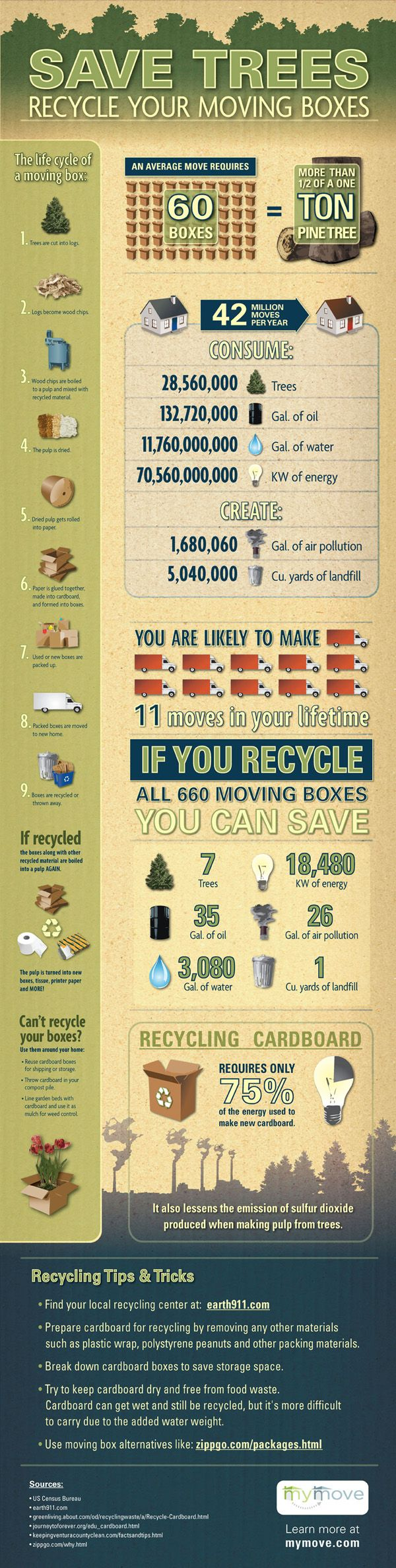 Save the Trees u0026 Recycle Moving Boxes